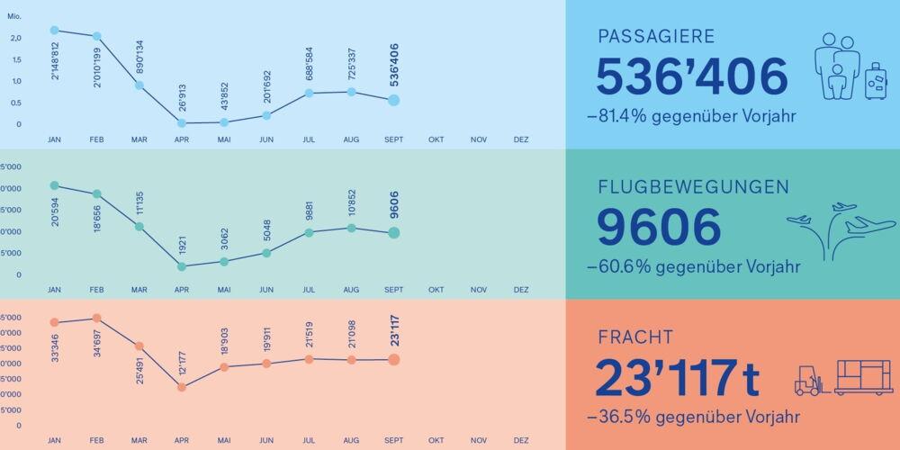 Grafik_Verkehrszahlen_September.jpg