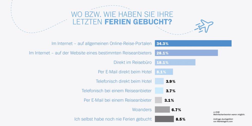 Grafiken_Umfrage_Ferien.jpg
