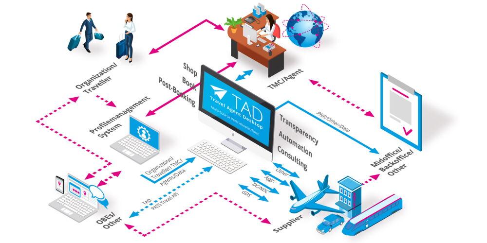 1_PASS_Travel_Agent_Desktop_Grafik.jpg