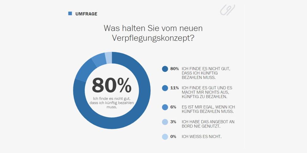 Umfrage_Swiss_Verpflegung.jpg