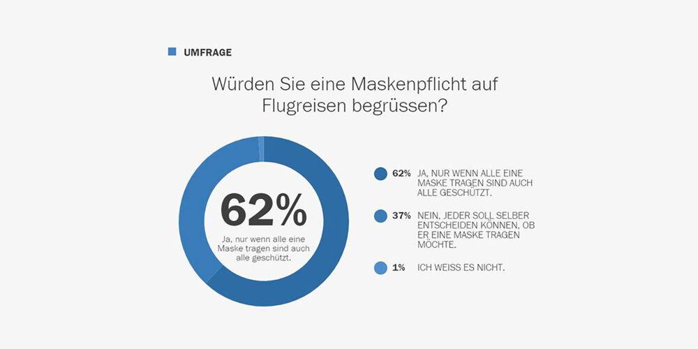 Maskenpflicht Umfrage