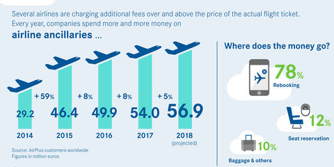 AirPlus_Infographic_Ancillary_Fees.jpg